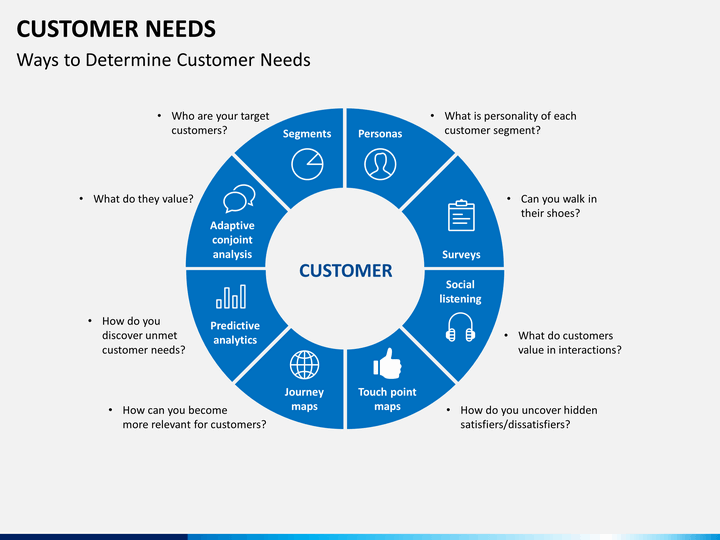 customer needs powerpoint template