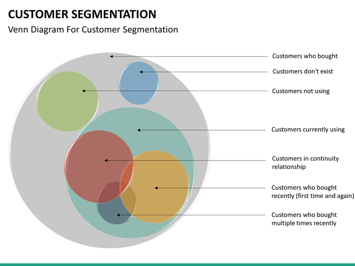 customer segmentation powerpoint template