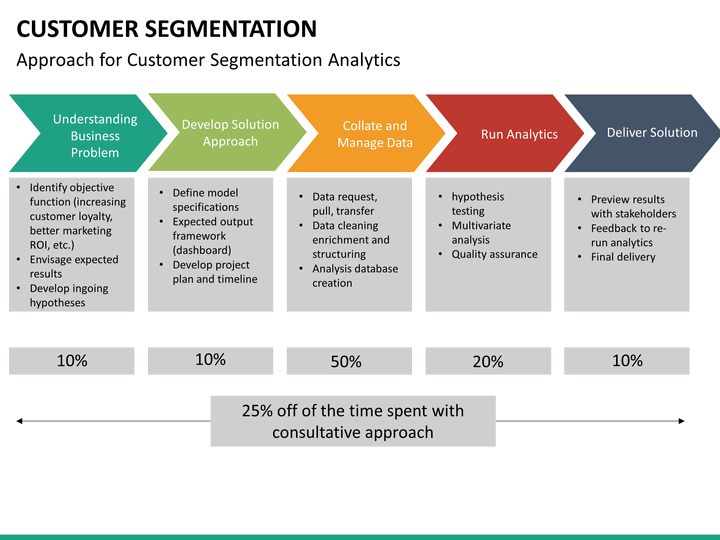 need for customer segmentation in insurance industry Instead, in their independence they search for insurance companies that appeal  to  to reach millennials, insurers have to offer them with a service they  on the  optimal channels and content to market to customer segments.