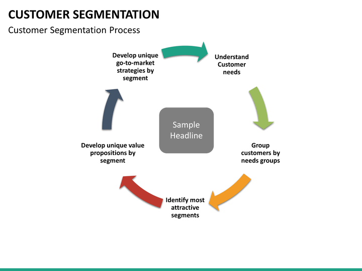 online customer segmentation How to segment customers customer segmentation is a successful marketing tool when implemented correctly there are many segments to choose from, but only a few that your specific customers fit into.