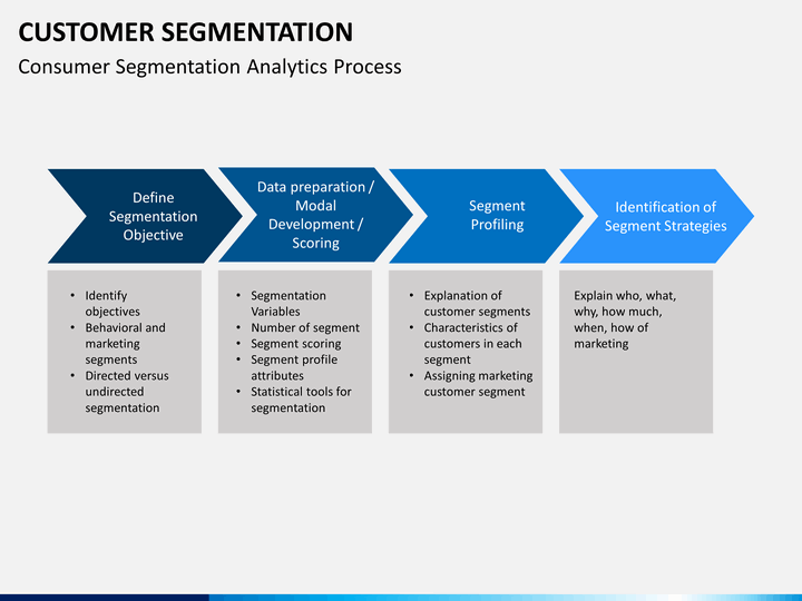 online customer segmentation Psychographic segmentation increases your marketing roi by segmenting your market based on psychographic characteristics, you are able to be more targeted this product will bring you amazing improvements in customer/client understanding.