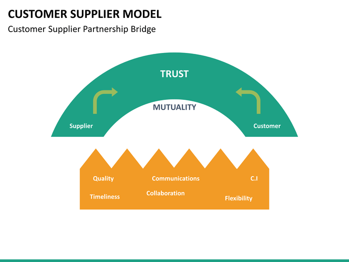 customer supplier model powerpoint template