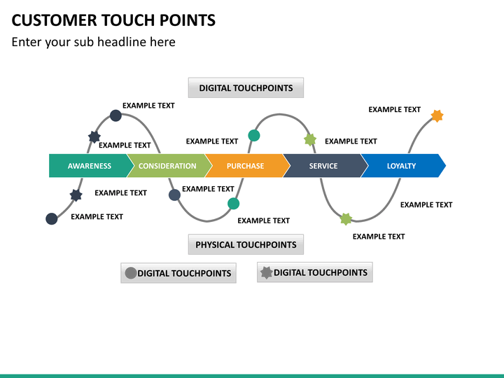 Customer Touch Points Powerpoint Template Sketchbubble
