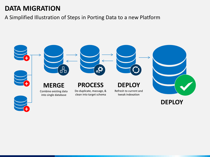 Data Migration PowerPoint Template | SketchBubble