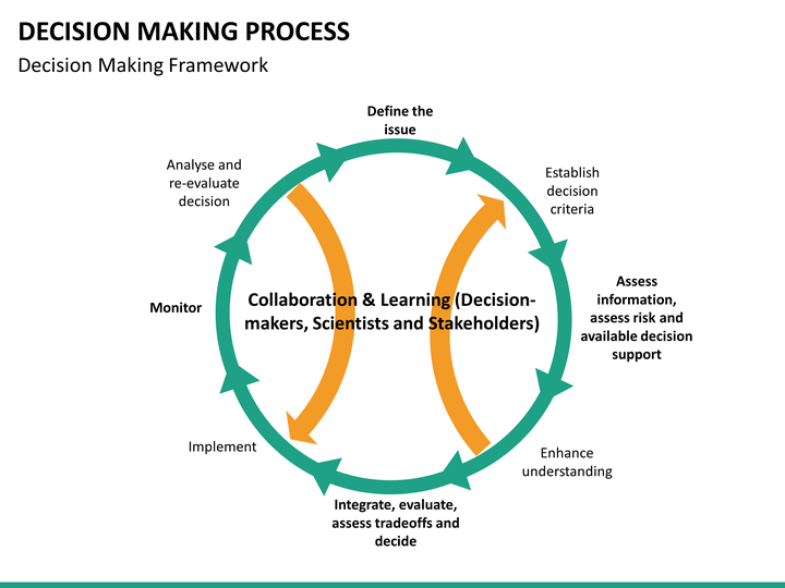 an overview of the decision making process of human beings We humans don't always make decisions by carefully weighing up the facts, but   it can describe a thinking process based on an evaluation of objective facts   but even if we were able to live life according to such detailed.