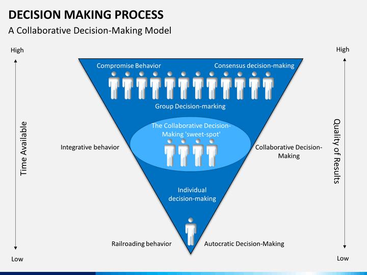 Decision Making Process Powerpoint Template Sketchbubble