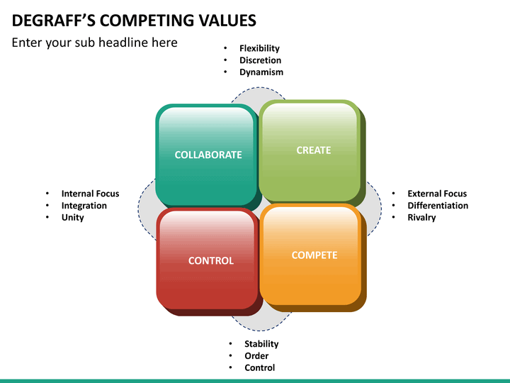 """jft task 3 competing values framework Jft2 task 3 introduction: in this task a compare the cultures of the two companies using the relevant values in the attached """"competing values framework."""