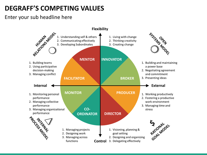 competing values framework executive summary Competing for china's political future as an alternative to western values and models executive summary the ccp has developed a repertoire for digital communication, such as stylish cartoons and.