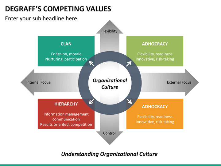 Degraffs Competing Values Framework Powerpoint Template