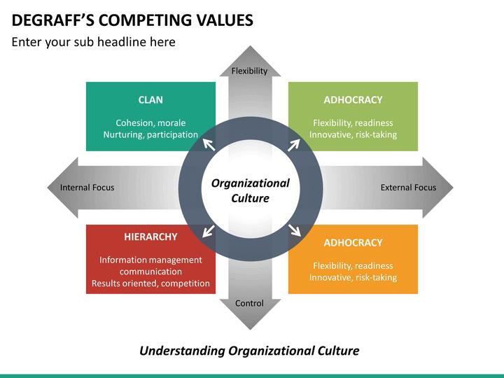 Degraffs Competing Values Framework PowerPoint Template ...