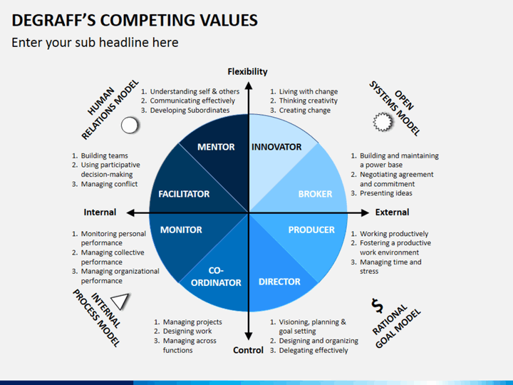 competing values framework An illustration of the competing values framework provides an illustration of the key values, leadership types, value drivers, approaches to change, and theories of effectiveness rm e te anc the competing values framework was developed initially from research conducted by.
