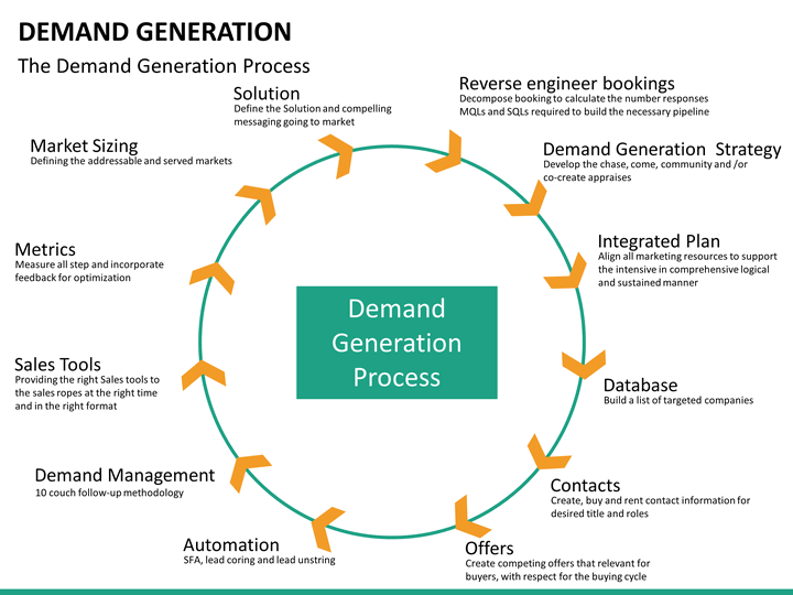 Demand generation powerpoint template sketchbubble for Demand generation plan template
