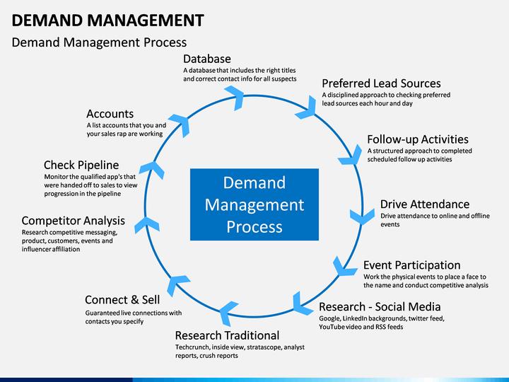 Demand management.