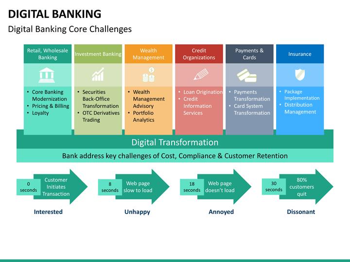 digital banking powerpoint template
