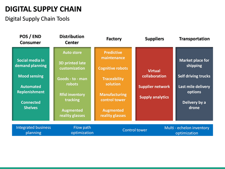 digital supply chain powerpoint template