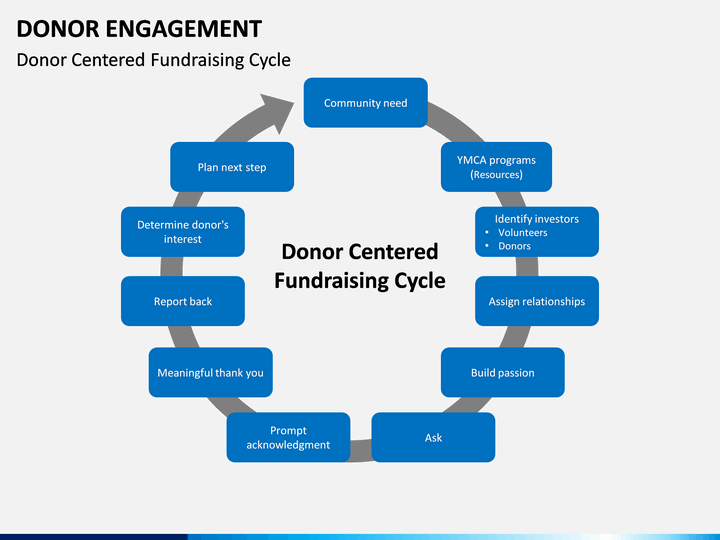 Donor Engagement PowerPoint Template | SketchBubble