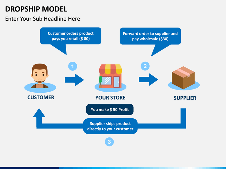Drop Ship Model Powerpoint Template