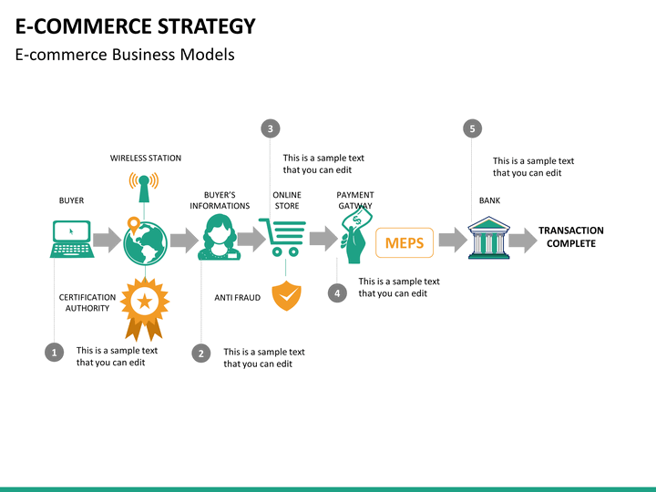 Types of ecommerce business models, pros, and cons kartrocket.