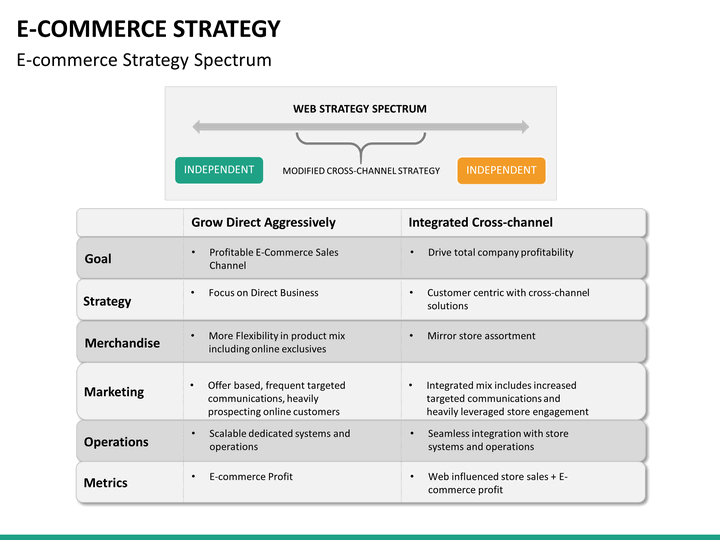 ecommerce strategy powerpoint template sketchbubble