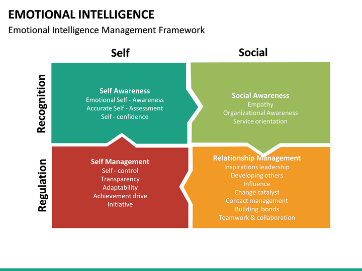 Emotional Intelligence Powerpoint Template