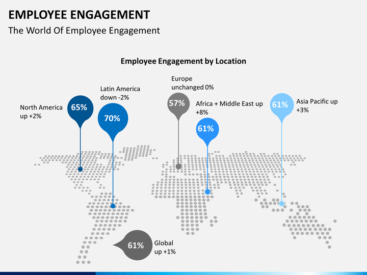 employee engagement ppt template free download