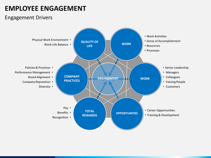 Employee Engagement Powerpoint Template Sketchbubble