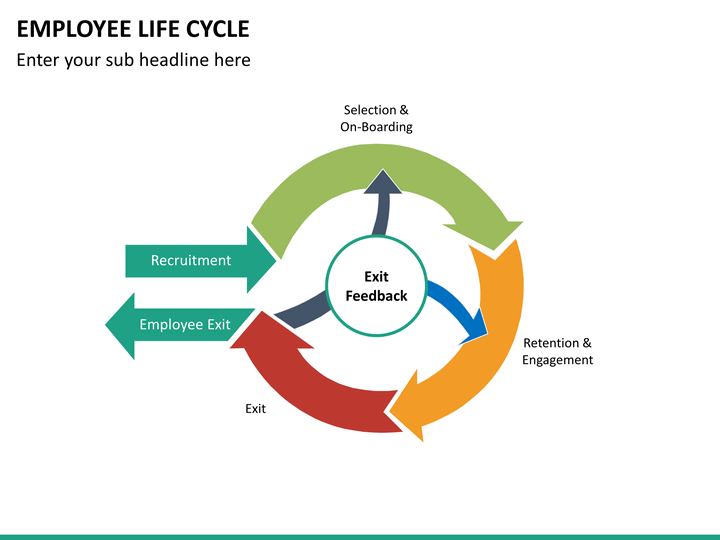Employee Lifecycle Powerpoint Template Sketchbubble