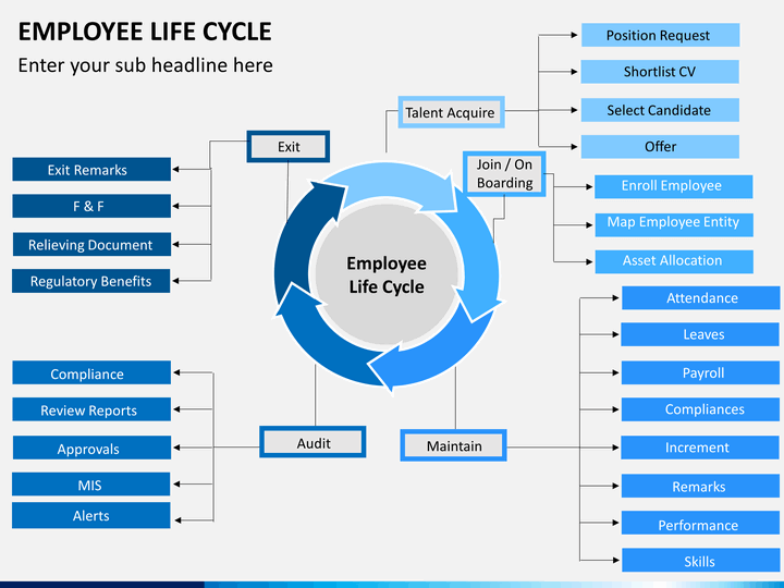 hr ppt templates free download - employee lifecycle powerpoint template sketchbubble