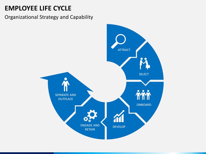 employee lifecycle powerpoint template