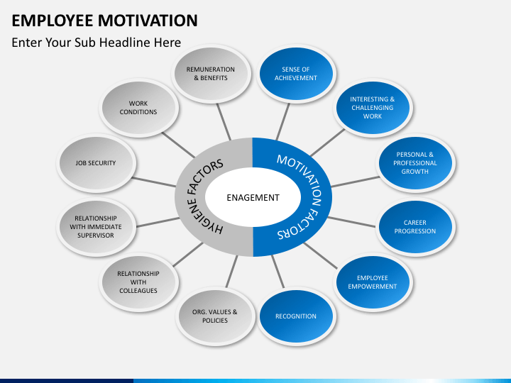 Employee Motivation Powerpoint Template Sketchbubble