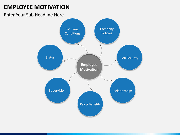 employee motivation Employee motivation and performance ultimate companion limited on this score, to best understand how motivation can impact on employee´s perform.