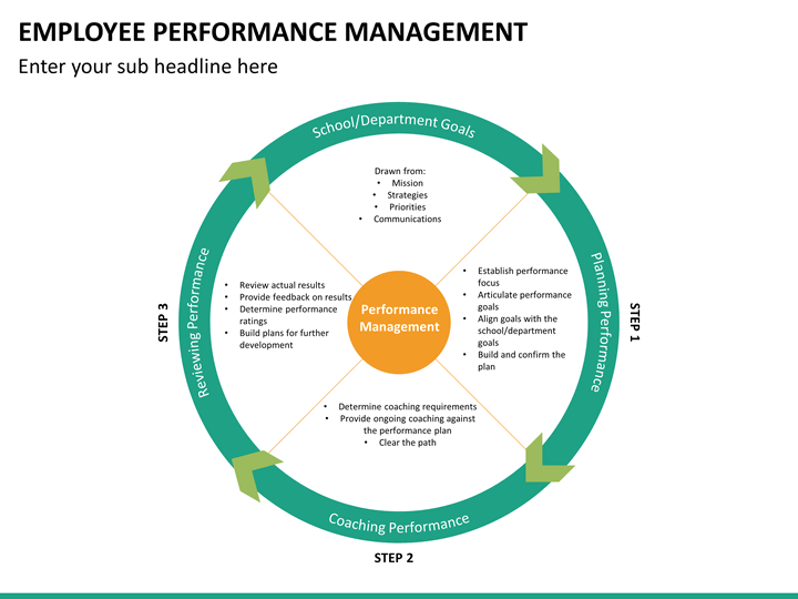 employee performance management powerpoint template