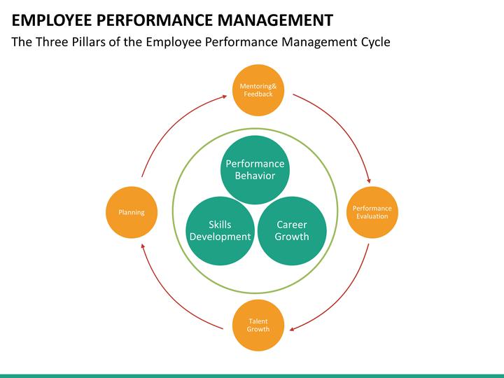 employee performance management powerpoint template