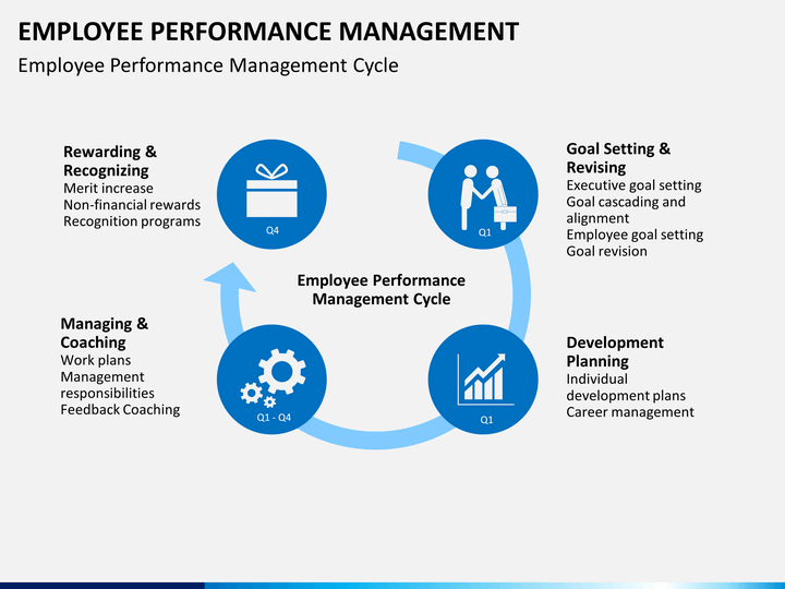 effects of management styles on employee performance An investigation into the impact of leadership styles on employee retention: identifying which leadership style best encourages  ma in human resource management.