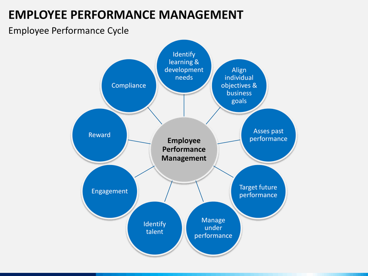 Employee Performance Management Powerpoint Template Sketchbubble