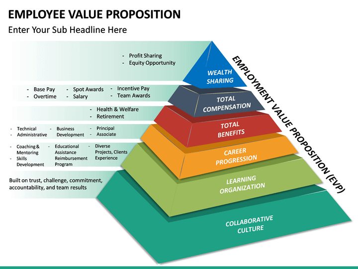 employee value proposition powerpoint template