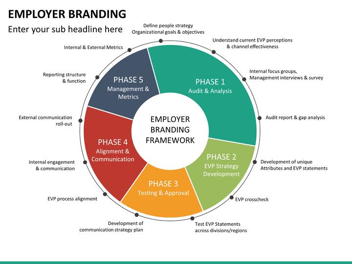 Employer Branding PowerPoint Template SketchBubble