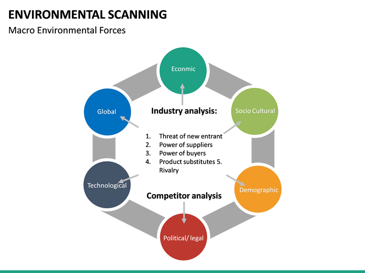 environmental scanning powerpoint template
