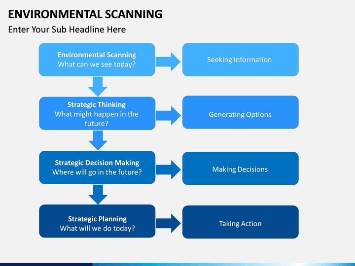 environmental scanning powerpoint template