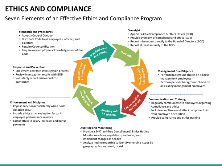 ethics compliance plan The sfhc compliance plan has been developed in accordance with applicable  law  compliance with all legal duties applicable to it, foster and assure ethical.