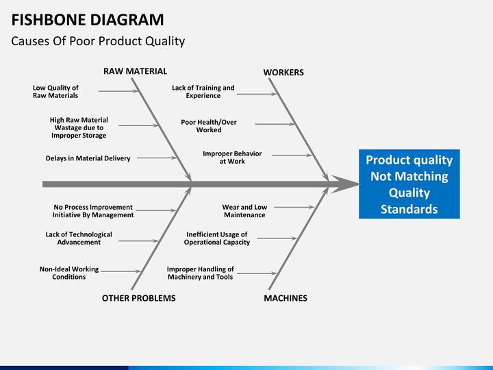 Diagram fishbone diagram template : Template Of Fishbone Diagram Powerpoint, Template, Free ...