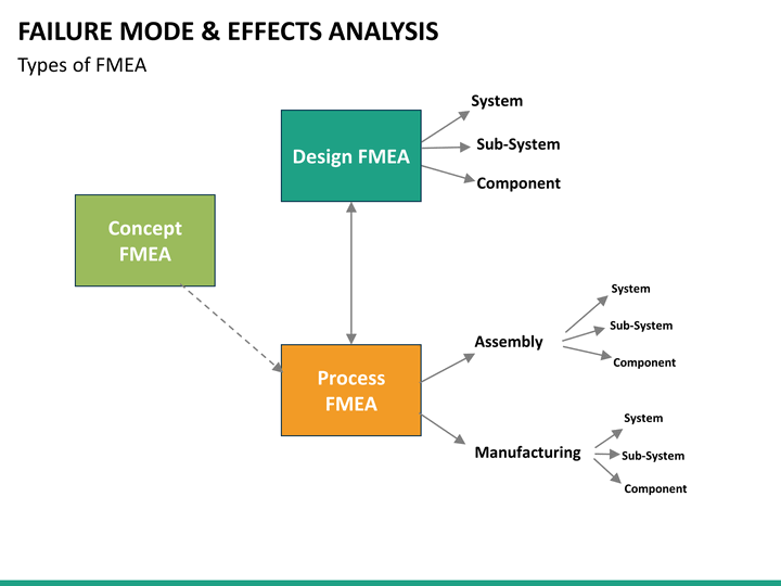 Basic concepts of fmea and fmeca.