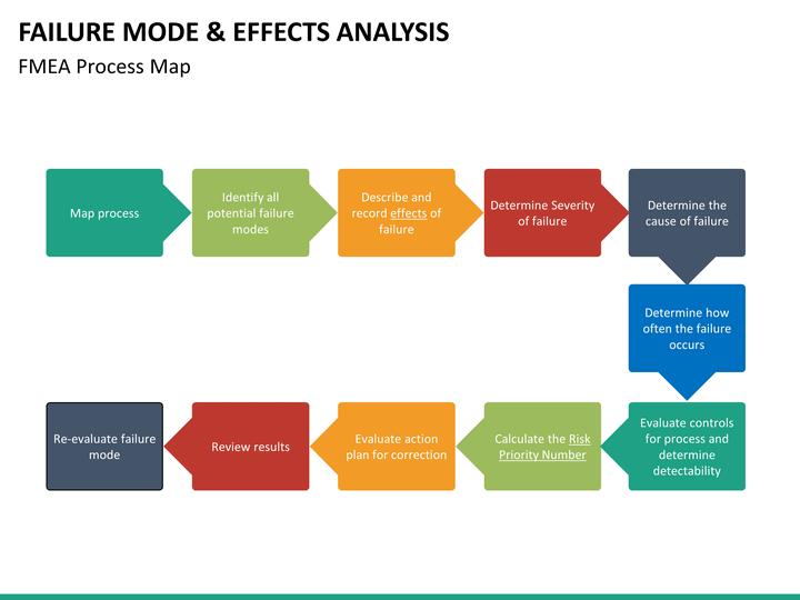 Failure mode & effect analysis.