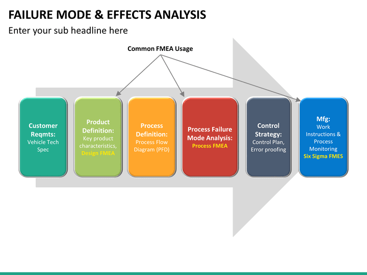 Failure mode and effect analysis (fmea) powerpoint template.