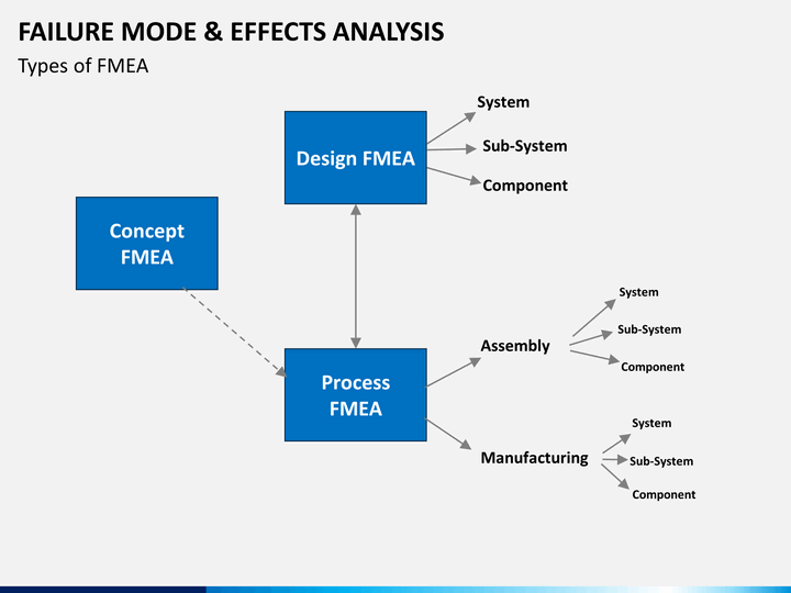 failure mode analysis Failure mode and effects analysis (fmea) is an extensively used engineering  technique for defining, identifying and prioritizing the potential.