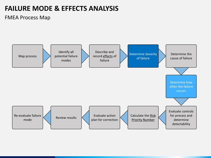 failure mode and effects analysis Fmea v fta have you ever found it difficult to decide which technique you should be using to analyse a system – failure modes and effects analysis or fault tree analysis.