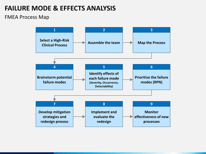 Failure modes and effect analysis (fmea).