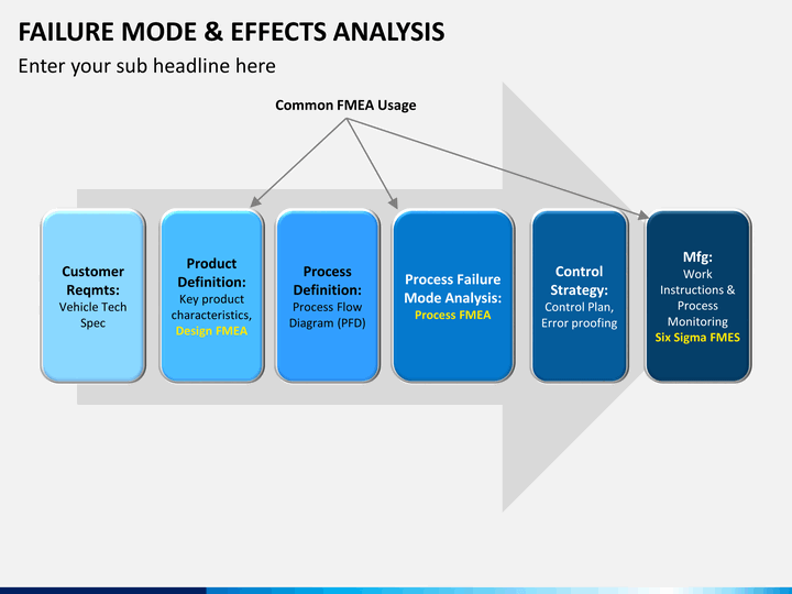 Fmea / failure mode and effects analysis powerpoint presentation.