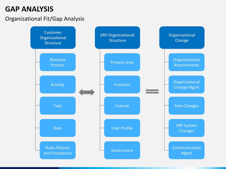 Gap Analysis PowerPoint    Template      SketchBubble