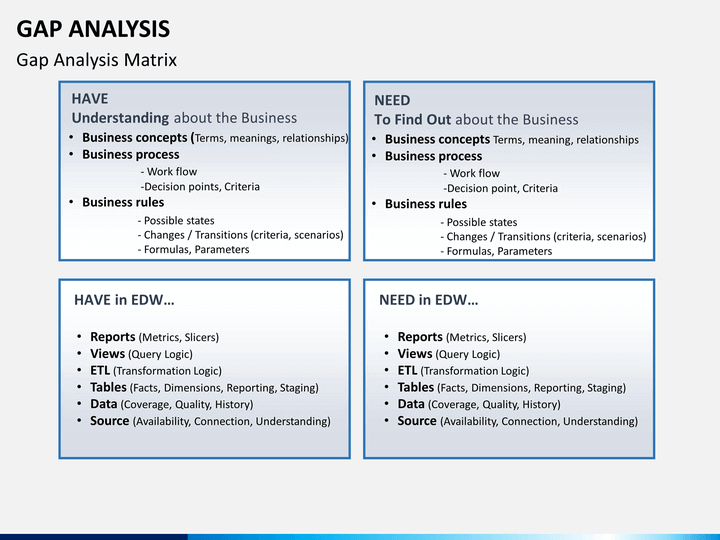 gap analysis powerpoint template